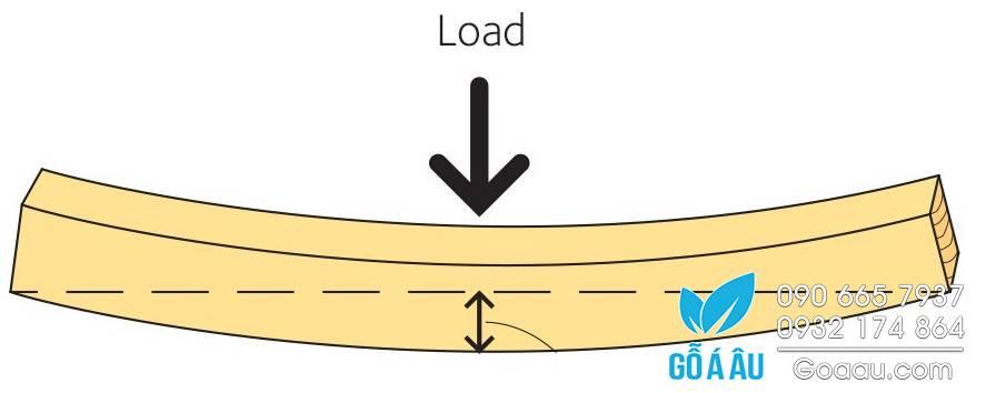 Suất đàn hồi của gỗ (Modulus of Elasticity)